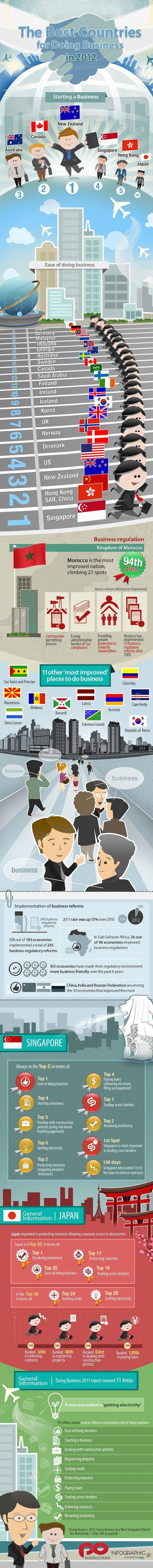 Business 2012: quali stati del mondo sono i più convenienti per creare startup e fare affari